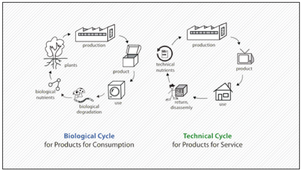 Biological/ Technical cycle of the C2C design concept