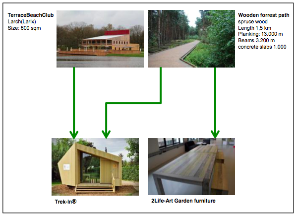 Recycling / upcycling terrace and woorden forrest path